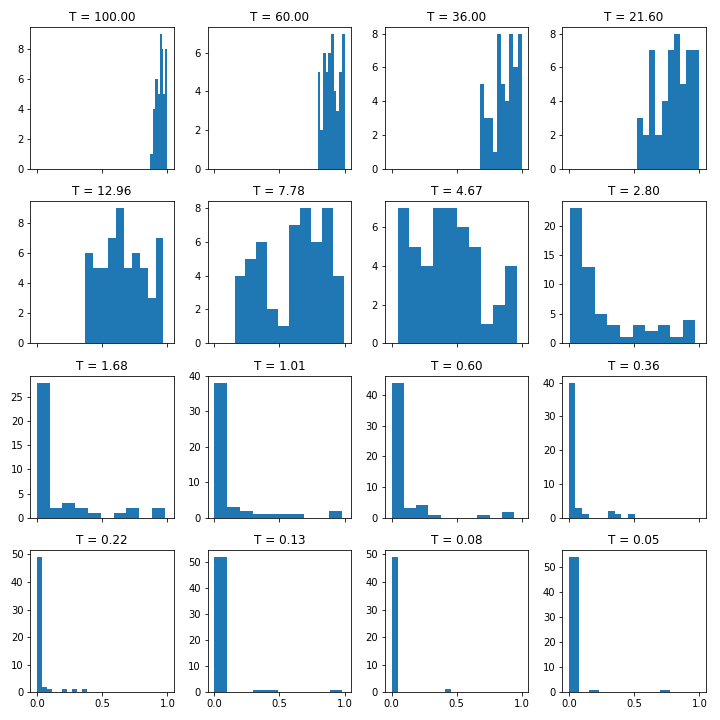 histogram of alpha as T reduces