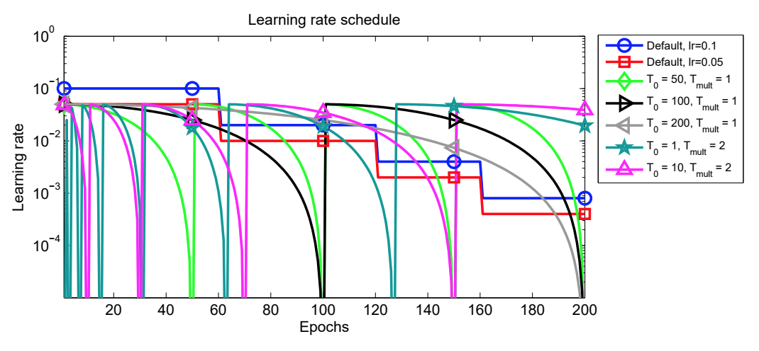 SGDR vs Step Decay LRs from paper