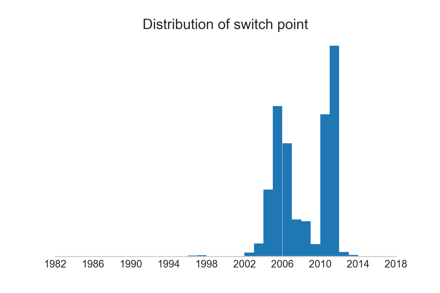 Switch points distribution