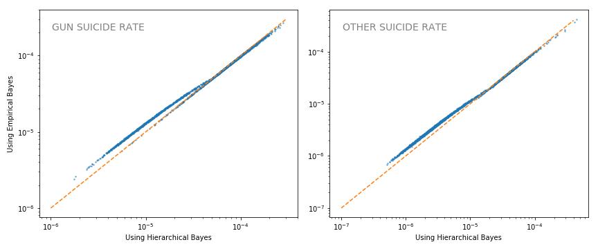 Heirarchical vs empirical shrinkage