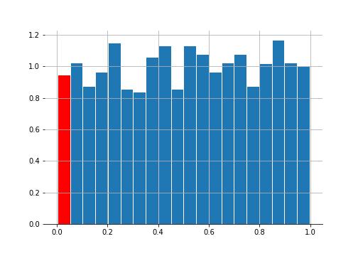Dummy data
