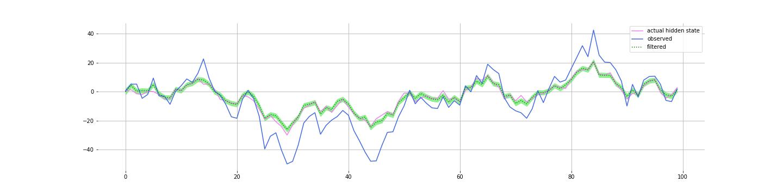 simulated_data