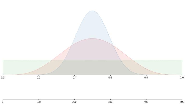 base_distributions